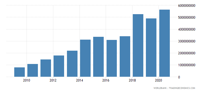 bangladesh external debt stocks private nonguaranteed png dod us dollar wb data