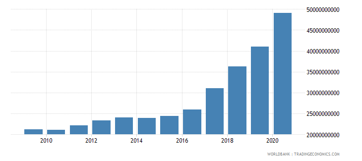 bangladesh external debt stocks public and publicly guaranteed ppg dod us dollar wb data