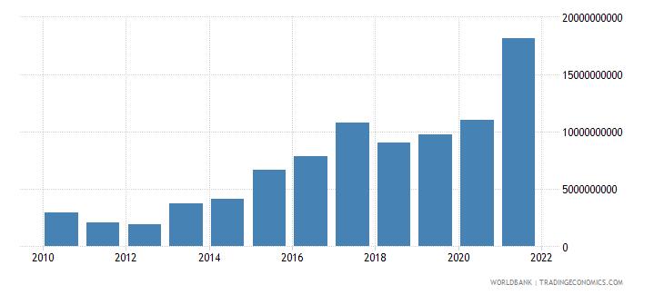 bangladesh external debt stocks short term dod us dollar wb data