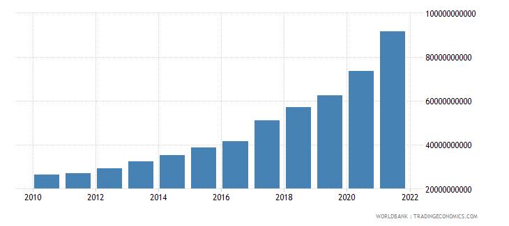 bangladesh external debt stocks total dod us dollar wb data