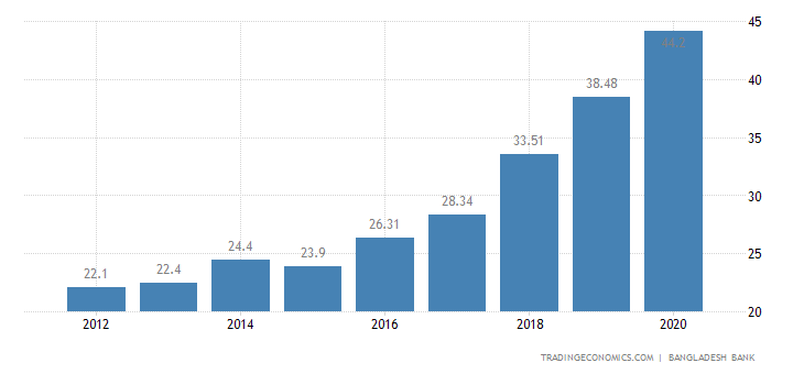 Bangladesh Outstanding External Debt