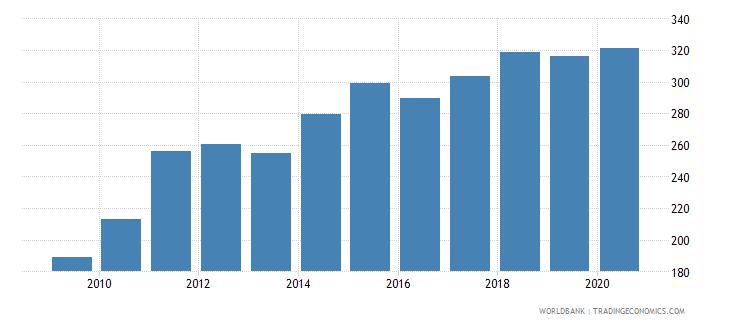 bangladesh fertilizer consumption kilograms per hectare of arable land wb data