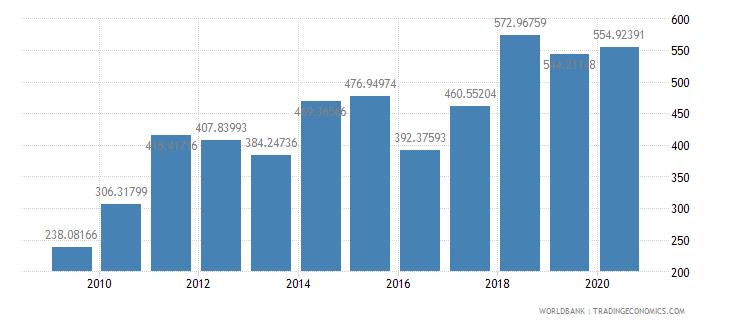 bangladesh fertilizer consumption percent of fertilizer production wb data