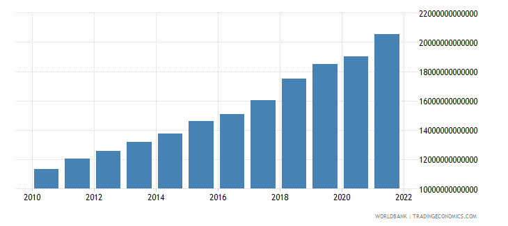 bangladesh final consumption expenditure constant lcu wb data