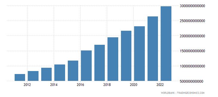 bangladesh final consumption expenditure current lcu wb data