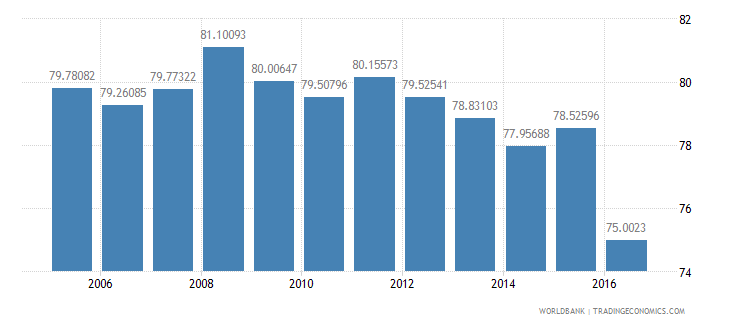 bangladesh final consumption expenditure etc percent of gdp wb data