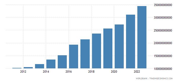 bangladesh final consumption expenditure us dollar wb data