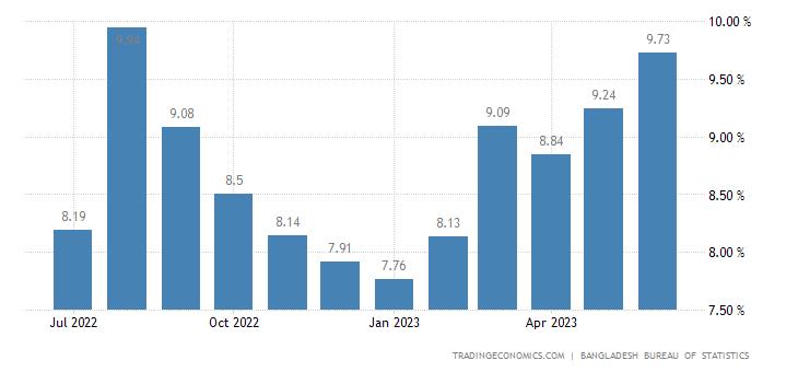 Bangladesh Food Inflation