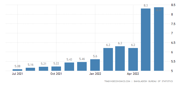 Bangladesh Food Inflation