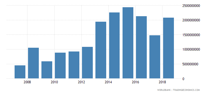 bangladesh foreign direct investment net inflows in reporting economy drs us dollar wb data