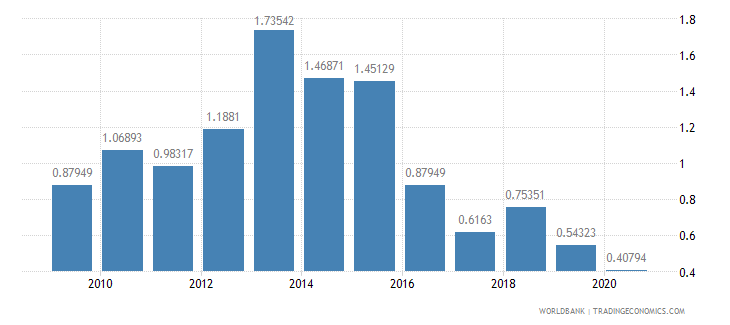 bangladesh foreign direct investment net inflows percent of gdp wb data