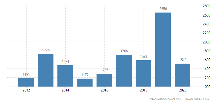 Bangladesh Foreign Direct Investment