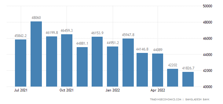 Bangladesh Foreign Exchange Reserves
