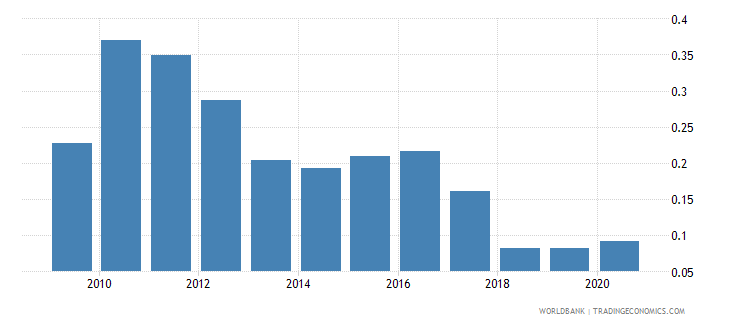 bangladesh forest rents percent of gdp wb data