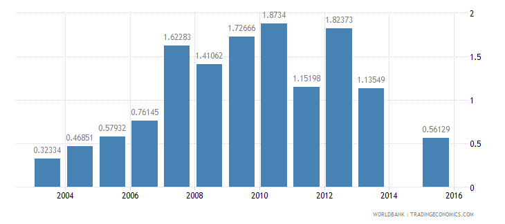 bangladesh fuel exports percent of merchandise exports wb data