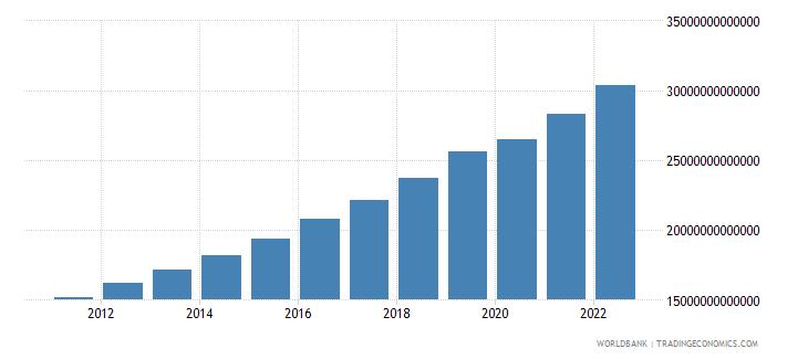 bangladesh gdp constant lcu wb data