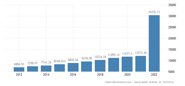 Bangladesh GDP Constant Prices