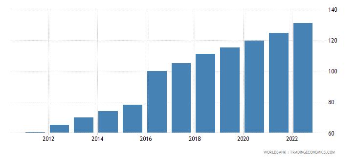bangladesh gdp deflator base year varies by country wb data
