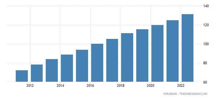 bangladesh gdp deflator linked series base year varies by country wb data