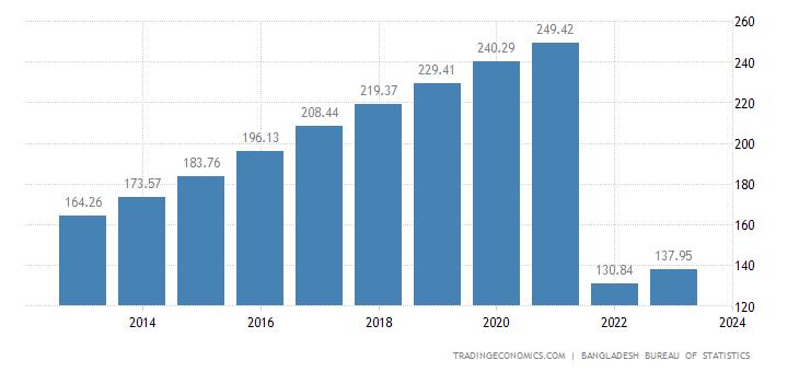 Bangladesh GDP Deflator   2019   Data   Chart   Calendar