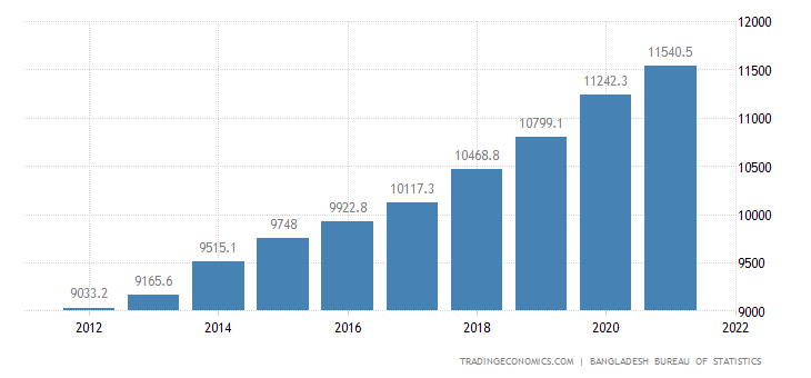 Bangladesh GDP From Agriculture | 2006-2019 Data | 2020-2022 Forecast |  Historical