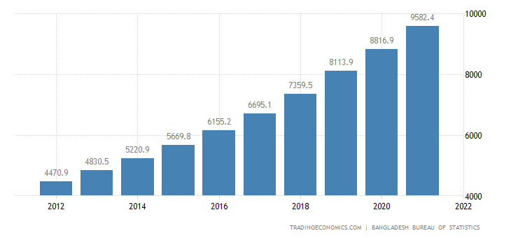 Bangladesh GDP From Construction