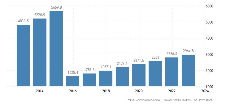 Bangladesh GDP From Construction