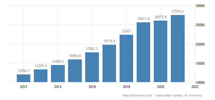 Bangladesh GDP From Manufacturing