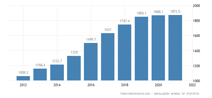 Bangladesh GDP From Mining