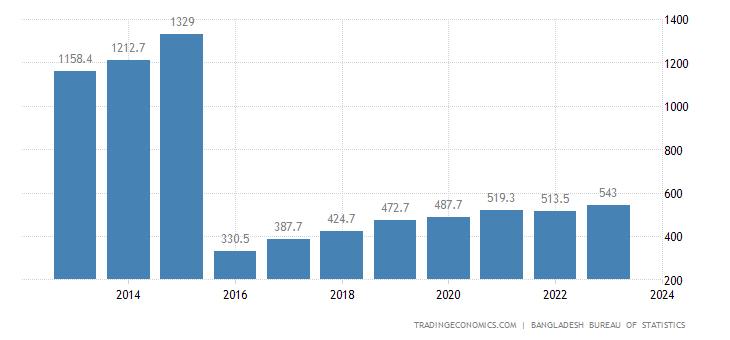 Bangladesh GDP From Mining