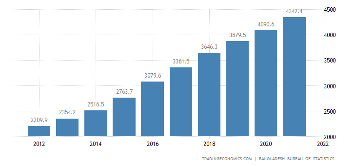 Bangladesh GDP From Public Administration