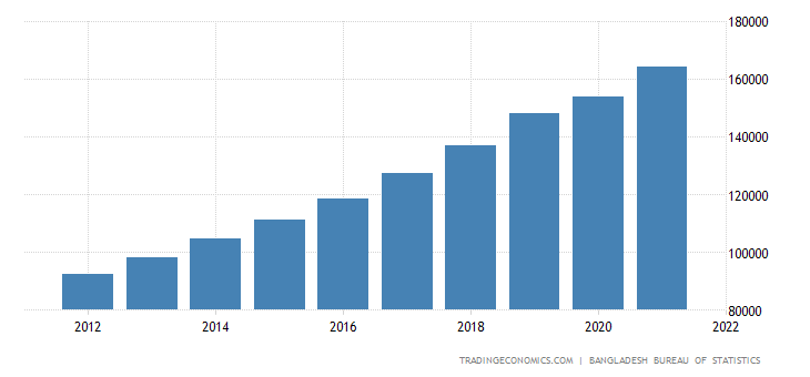 Bangladesh GDP From Wholesale and Retail Trade