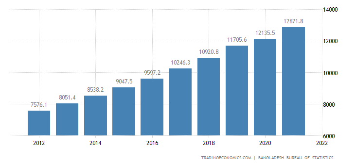 Bangladesh GDP From Transport
