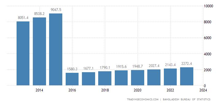 Bangladesh GDP From Transport