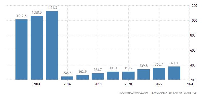 Bangladesh GDP From Utilities