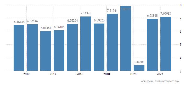 bangladesh gdp growth annual percent wb data