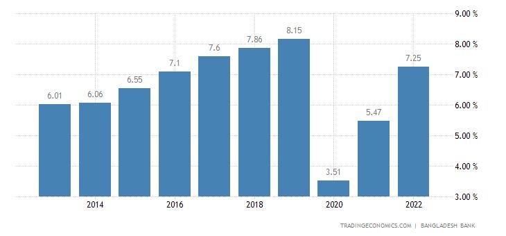 Bangladesh GDP Annual Growth Rate
