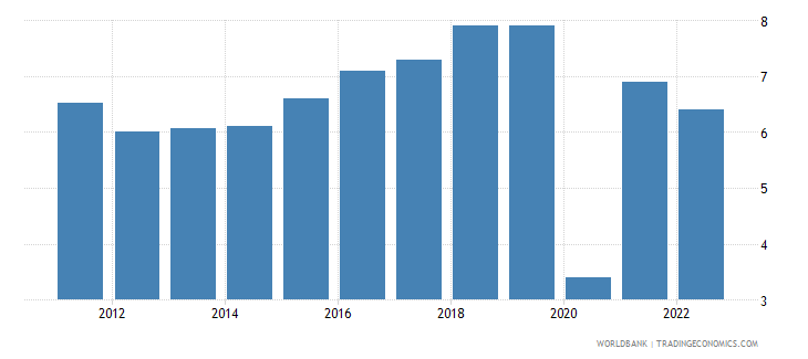 bangladesh gdp growth constant 2010 usd wb data