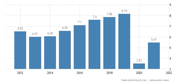 Bangladesh GDP Growth Rate | 2019 | Data | Chart | Calendar