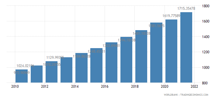 bangladesh gdp per capita constant 2000 us dollar wb data