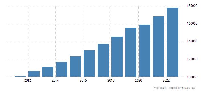 bangladesh gdp per capita constant lcu wb data