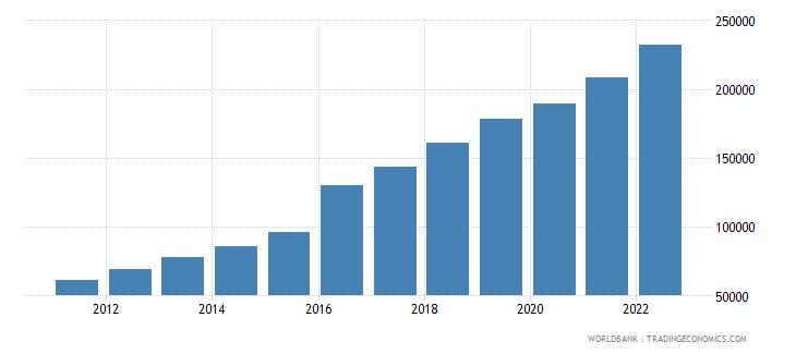 bangladesh gdp per capita current lcu wb data