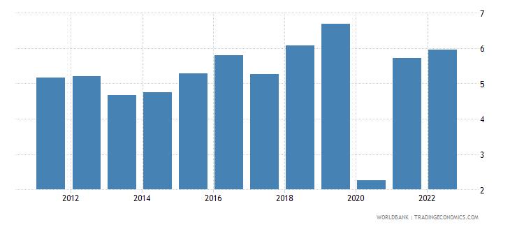 bangladesh gdp per capita growth annual percent wb data