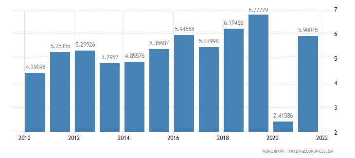 bangladesh gdp per capita growth annual percent wb data