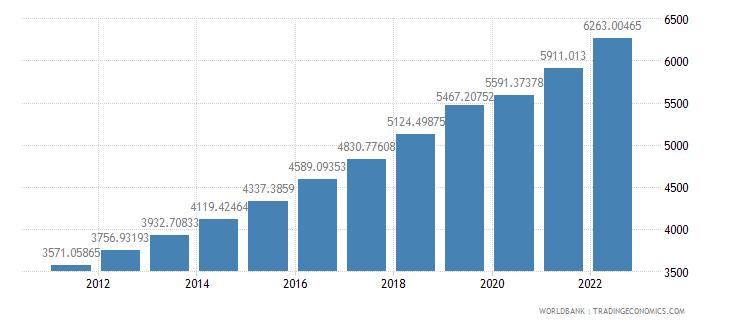 bangladesh gdp per capita ppp constant 2005 international dollar wb data