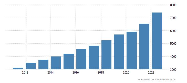 bangladesh gdp per capita ppp us dollar wb data