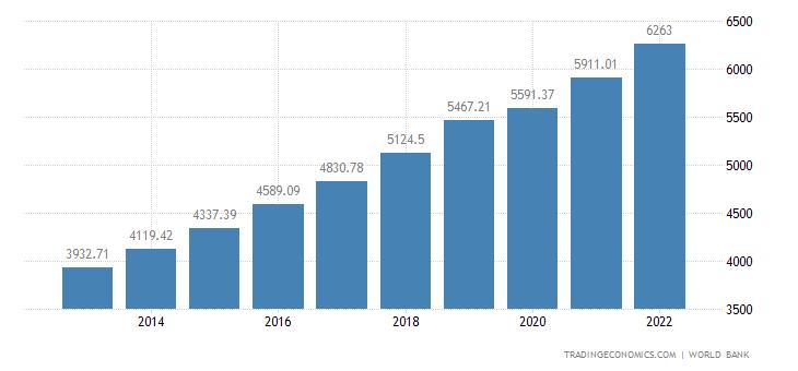 Bangladesh GDP per capita PPP