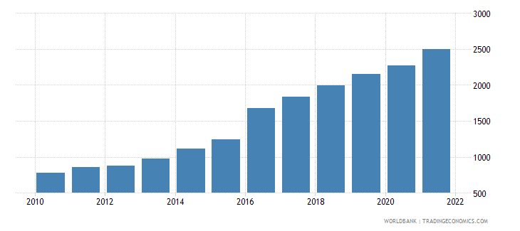 bangladesh gdp per capita us dollar wb data