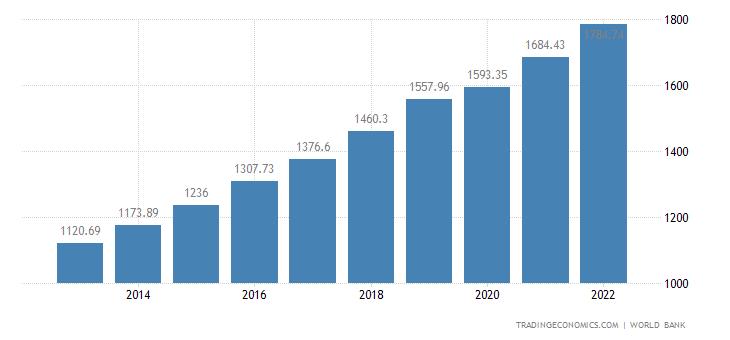 Bangladesh GDP per capita