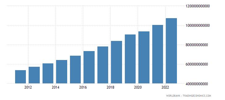 bangladesh gdp ppp constant 2005 international dollar wb data